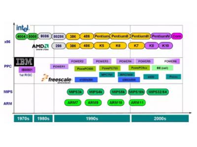 处理器系列之什么是PowerPC