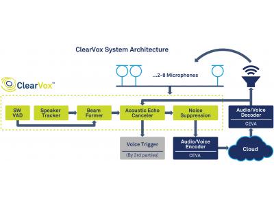CEVA推出先进软件套件ClearVox为语音设备提供更高的语音智能