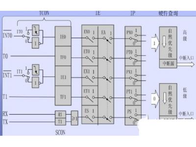 51单片机中断系统