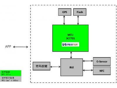 大联大世平集团联合北京飞图科技推出基于展讯SC7701的共享单车解决方案