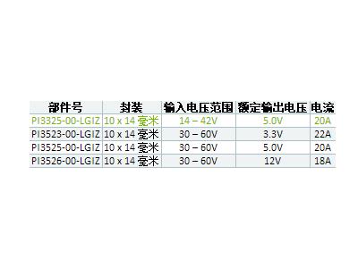 Vicor发布首款20 Amp 24V Cool-Power ZVS降压稳压器