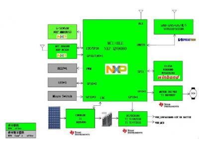 大联大世平集团推出基于NXP产品的共享单车智能锁解决方案