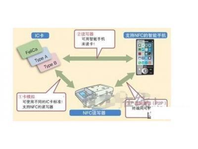 大咖详谈NFC及其原理