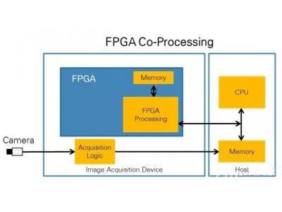 谁更适合进行图像处理,CPU还是FPGA?