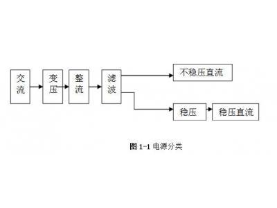 线性直流稳压电源的工作原理及电路方案设计
