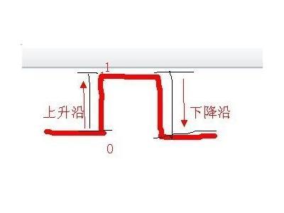 一张图助你秒懂上升沿、下降沿、低电平和高电平