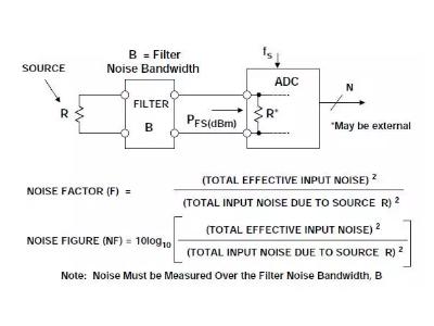 【干货】不可错过的ADC噪声系数详解