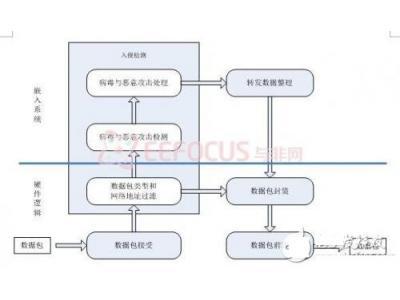 基于FPGA的可解析、过滤进出数据包的防火墙系统
