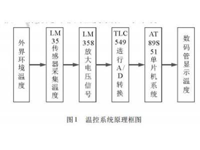 基于LM35和51单片机的温度采集数码管显示系统