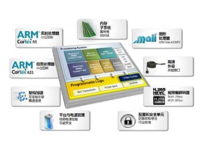 为什么说在嵌入式系统设计采用FPGA是理想的选择?