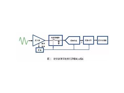 带宽、采样率、存储深度,示波器三大关键指标详解