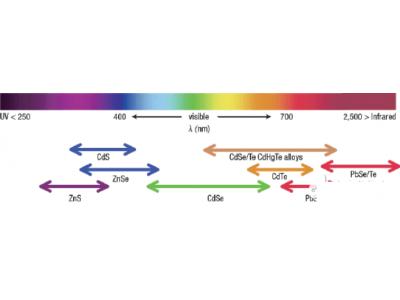 QLED是怎样发光的?量子点是关键