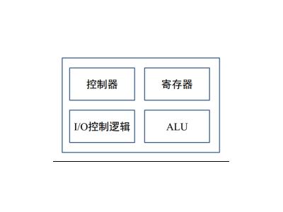 一文帮你理清CPU、MPU、SoC、DSP、MPU、PLD,别再傻傻分不清楚