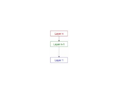 分层模式、主从设备模式等10种常见软件架构模式,你用过几种?