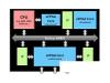 eFPGA or FPGA SoC,谁将引领下一代可编程硬件潮流?