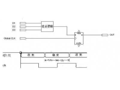 """FPGA重点知识13条,助你构建完整""""逻辑观""""之二"""