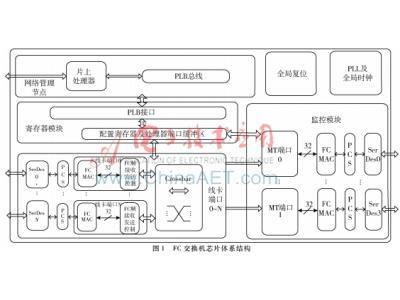 FC交换机协议处理芯片MT端口的设计与验证