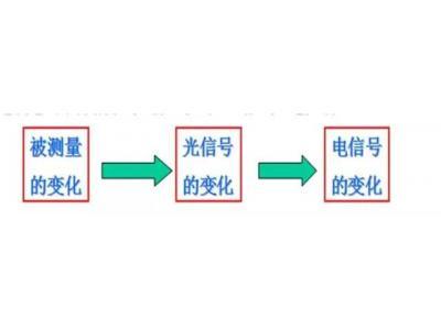 光电传感器的组成、原理及分类