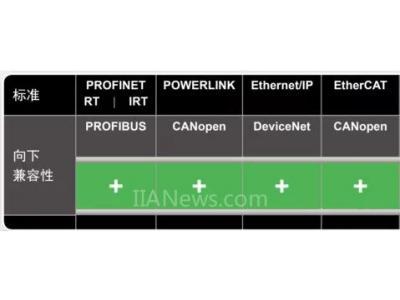 工业以太网接口怎么选?四大主流实时接口全面PK