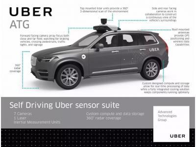 搭载多种高精度传感器的Uber自动驾驶汽车,撞人是为哪般?
