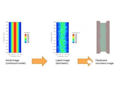 极紫外(EUV)光刻新挑战,除了光刻胶还有啥?