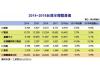 2018年台湾半导体产业发展分析
