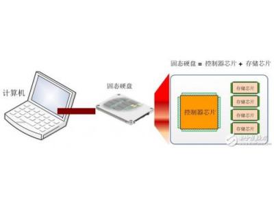 缺芯路上, 存储控制器国产芯该如何自强?