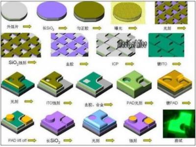 半导体制造工艺流程及其需要的设备和材料