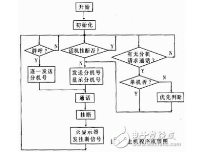 单总线制多机通讯系统的总线设计方案