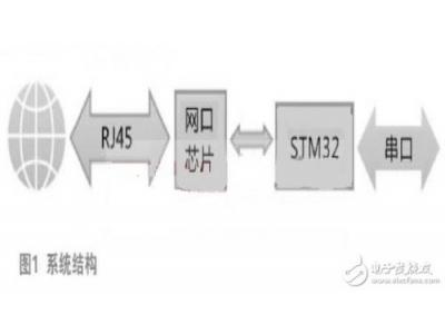 嵌入式LWIP网络客户端设计教程