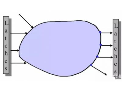 HDL仿真器基于事件的仿真算法