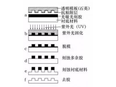 半导体最强工艺——光刻技术