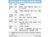 台积电、联发科、台湾应材、新思科技参与台湾半导体射月计划