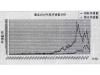 一文带你看遍全球射频功率放大器专利申请状况