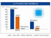 中国光通信也缺芯,高端芯片严重依赖博通、三菱等