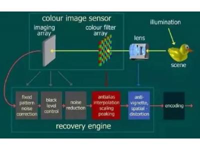 手机摄像头的结构和原理大揭秘