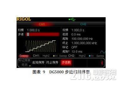 DDS 信号源在扫频测试中有得天独厚的优势