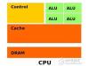 FPGA是替代传统CPU和GPU的未来,你信吗?