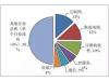 中国集成电路产业人才白皮书发布 产业人才平均月薪仅9千