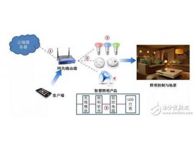 Zigbee为什么要费尽心思做mesh网?它是智能家居的最优解吗?