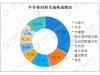 八张图看清中国第三代半导体的真实实力