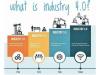 工业4.0能够带来怎样的变化和机遇?