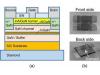 InAlGaN晶体管实现了最高输出功率密度,怎么做到的?
