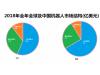 300亿美元的机器人市场,中国企业的位置在哪儿