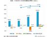 小米2018年财报分析,上市/分拆品牌/五次架构调整/All in IoT能否带领小米成功?