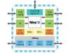 【技术分享】在FPGA上使用微处理器软核/硬核的教程