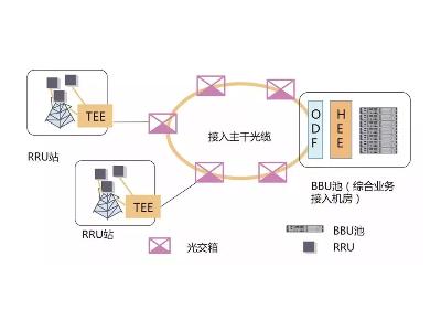 为什么在5G前传中使用WDM-PON
