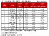 2019第一季全球前十封测排名:艾克尔、江苏长电等营收皆呈现双位数跌幅