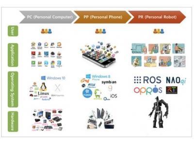 如何为机器人安装ROS(Robot Operating System)?
