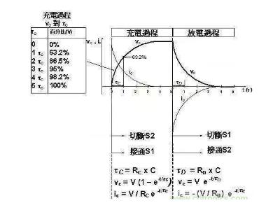 电容的充放电时间该如何计算?这篇文章讲明白了